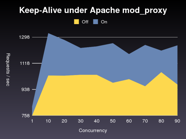Keep-Alive benchmark